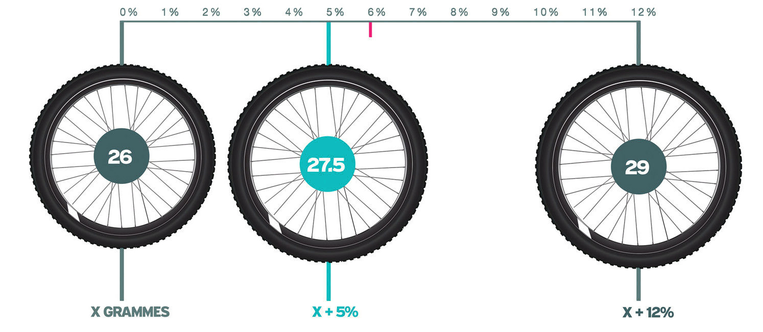 تفاوت چرخهای 26، 27.5 و 29 در قطرهای مختلف